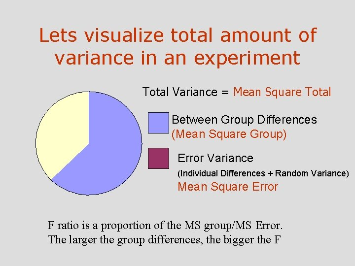 Lets visualize total amount of variance in an experiment Total Variance = Mean Square