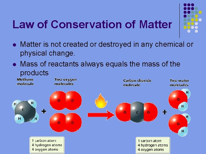 Law of Conservation of Matter l l Matter is not created or destroyed in