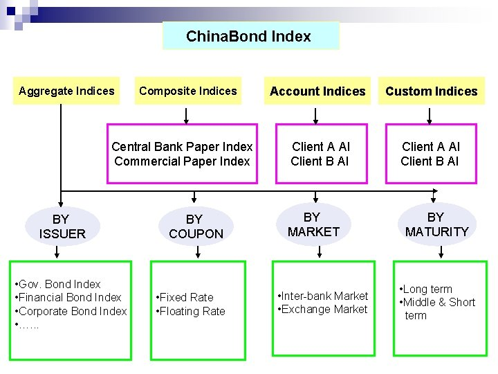 China. Bond Index Aggregate Indices Composite Indices Central Bank Paper Index Commercial Paper Index