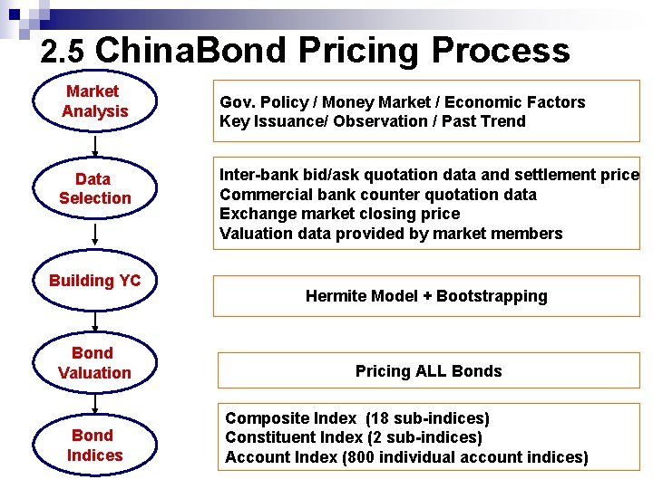 2. 5 China. Bond Pricing Process Market Analysis Data Selection Building YC Bond Valuation