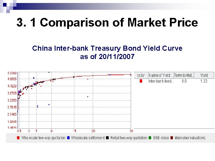 3. 1 Comparison of Market Price China Inter-bank Treasury Bond Yield Curve as of