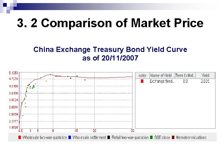3. 2 Comparison of Market Price China Exchange Treasury Bond Yield Curve as of