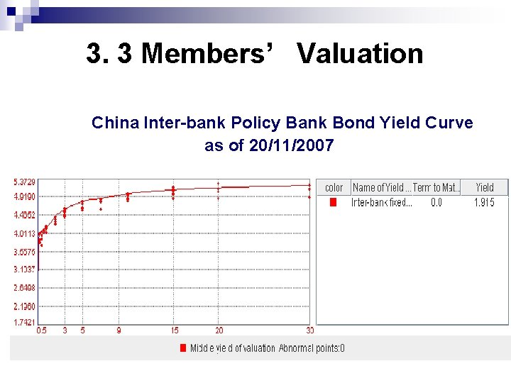 3. 3 Members' Valuation China Inter-bank Policy Bank Bond Yield Curve as of 20/11/2007