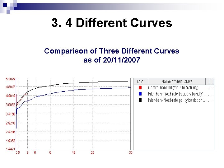 3. 4 Different Curves Comparison of Three Different Curves as of 20/11/2007