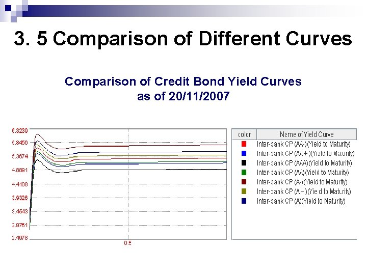 3. 5 Comparison of Different Curves Comparison of Credit Bond Yield Curves as of