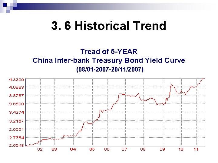 3. 6 Historical Trend Tread of 5 -YEAR China Inter-bank Treasury Bond Yield Curve