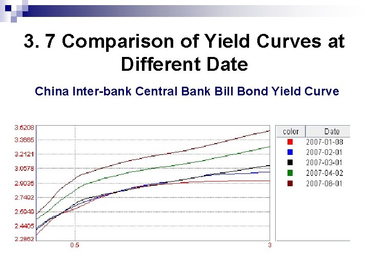 3. 7 Comparison of Yield Curves at Different Date China Inter-bank Central Bank Bill