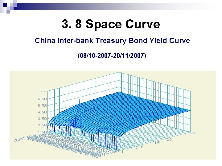 3. 8 Space Curve China Inter-bank Treasury Bond Yield Curve (08/10 -2007 -20/11/2007)