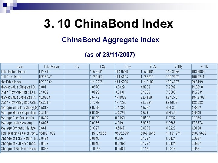 3. 10 China. Bond Index China. Bond Aggregate Index (as of 23/11/2007)