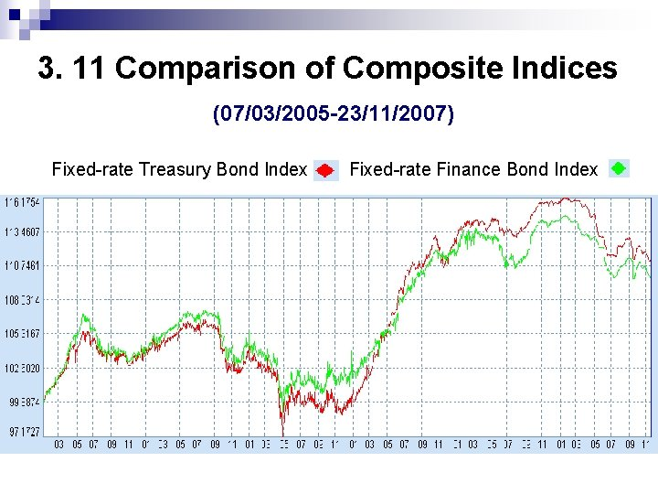 3. 11 Comparison of Composite Indices (07/03/2005 -23/11/2007) Fixed-rate Treasury Bond Index Fixed-rate Finance