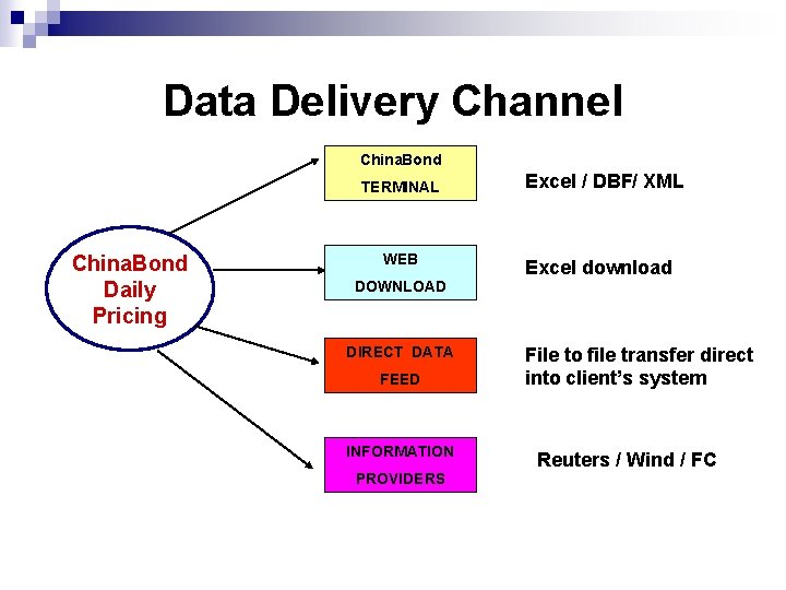 Data Delivery Channel China. Bond TERMINAL China. Bond Daily Pricing WEB DOWNLOAD DIRECT DATA
