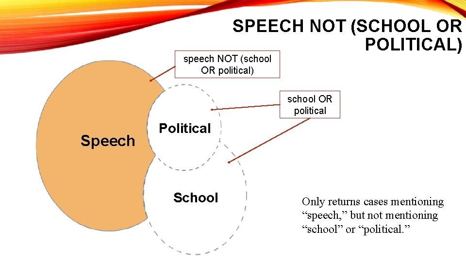 SPEECH NOT (SCHOOL OR POLITICAL) speech NOT (school OR political) school OR political Speech