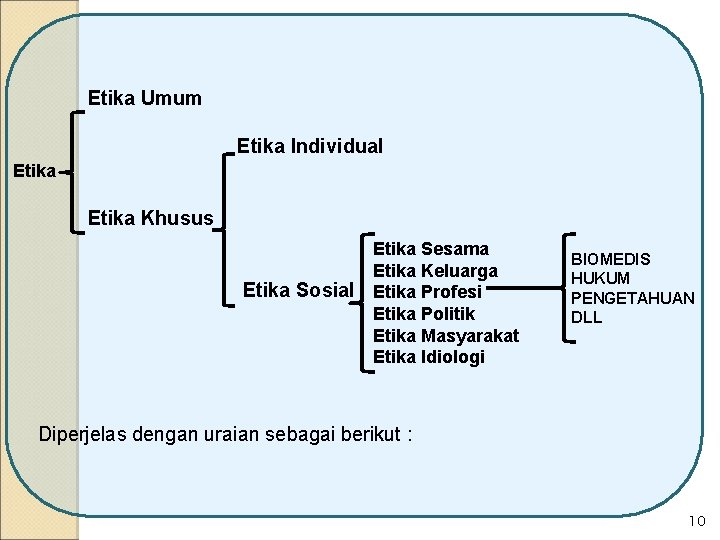 Etika Umum Etika Individual Etika Khusus Etika Sesama Etika Keluarga Etika Sosial Etika Profesi