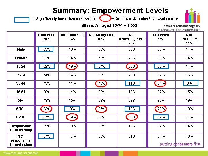 10 Summary: Empowerment Levels = Significantly higher than total sample = Significantly lower than