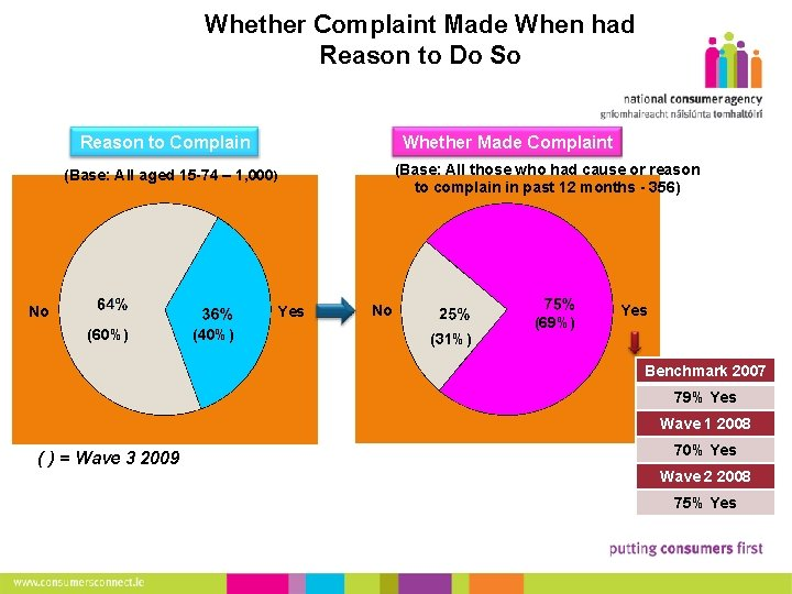 15 Whether Complaint Made When had Reason to Do So Reason to Complain (Base: