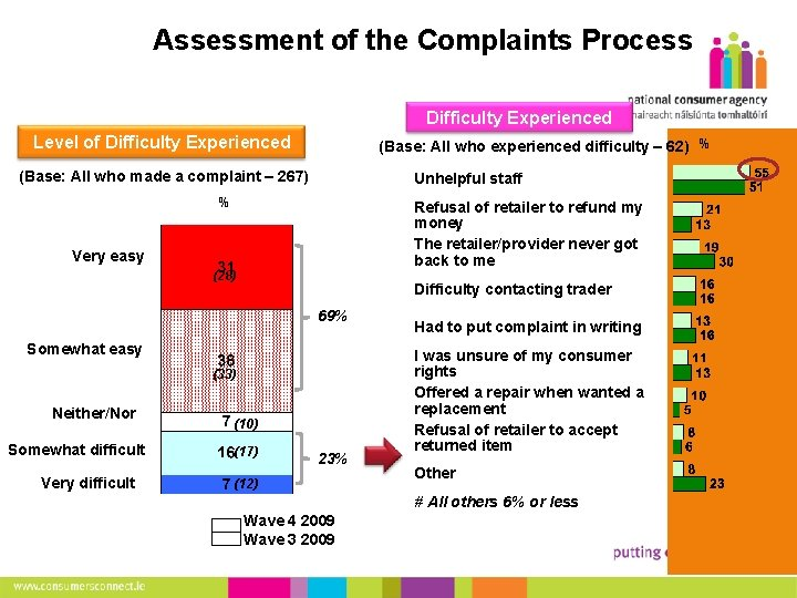 17 Assessment of the Complaints Process Difficulty Experienced Level of Difficulty Experienced (Base: All