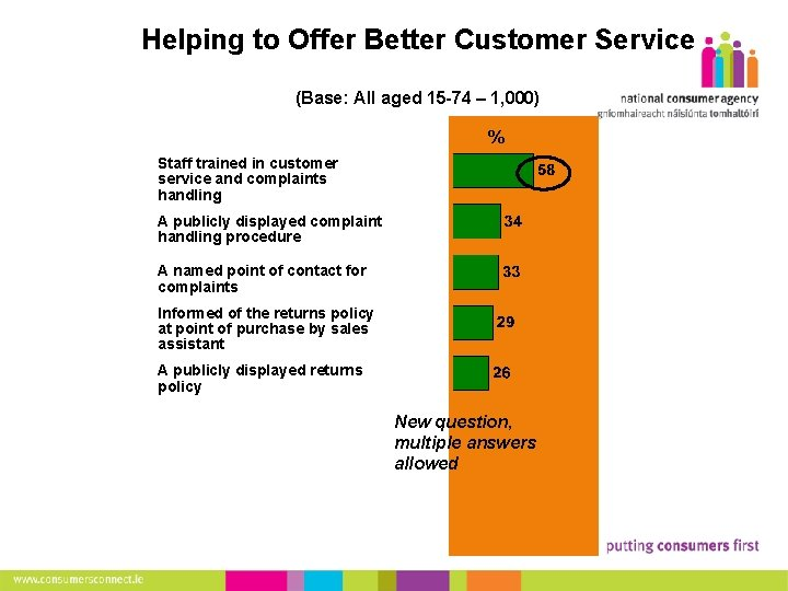 18 Helping to Offer Better Customer Service (Base: All aged 15 -74 – 1,