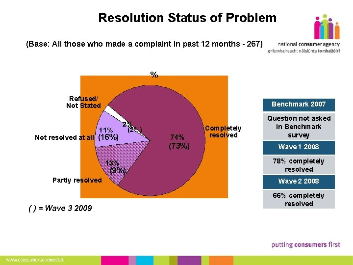 20 Resolution Status of Problem (Base: All those who made a complaint in past