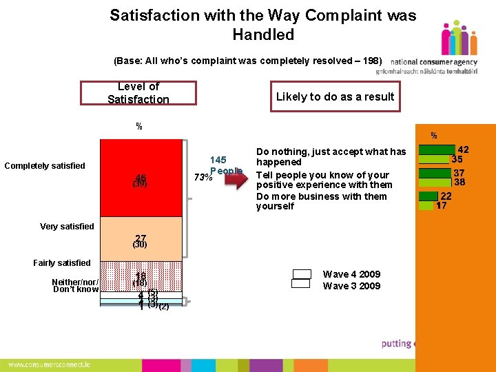 21 Satisfaction with the Way Complaint was Handled (Base: All who's complaint was completely