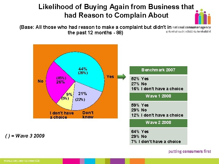 Likelihood of Buying Again from Business that had Reason to Complain About (Base: All