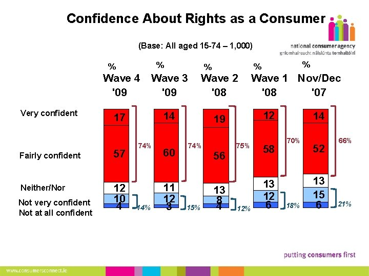 7 Confidence About Rights as a Consumer (Base: All aged 15 -74 – 1,
