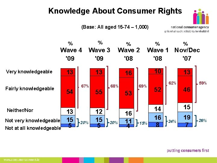 8 Knowledge About Consumer Rights (Base: All aged 15 -74 – 1, 000) %