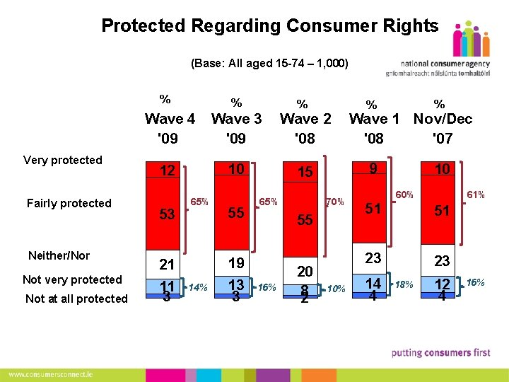 9 Protected Regarding Consumer Rights (Base: All aged 15 -74 – 1, 000) %