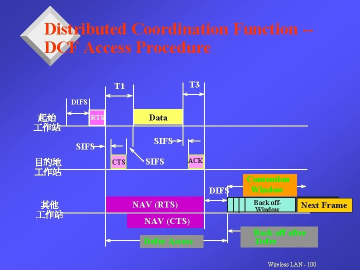 Distributed Coordination Function -DCF Access Procedure T 3 T 1 DIFS 起始 作站 Data
