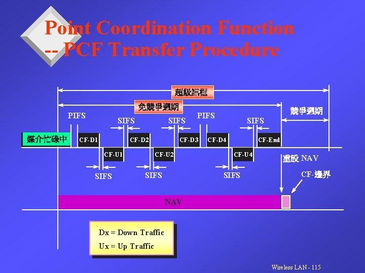 Point Coordination Function -- PCF Transfer Procedure 超級訊框 免競爭週期 PIFS 媒介忙碌中 SIFS CF-D 1