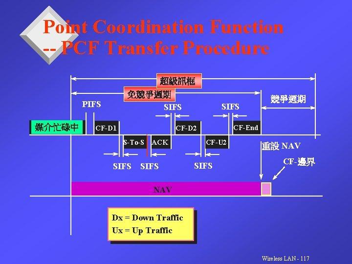 Point Coordination Function -- PCF Transfer Procedure 超級訊框 免競爭週期 SIFS PIFS 媒介忙碌中 CF-D 1