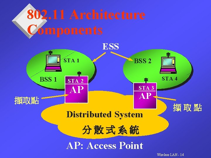 802. 11 Architecture Components ESS BSS 2 STA 1 BSS 1 AP 擷取點 STA