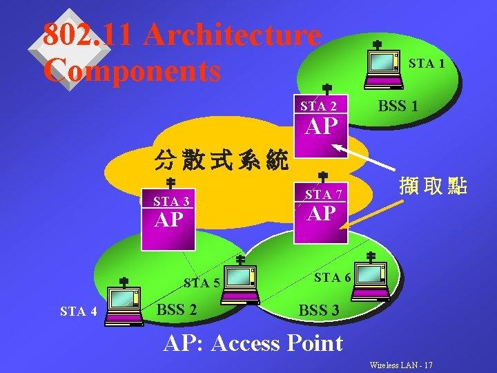 802. 11 Architecture Components STA 2 AP STA 1 BSS 1 分散式系統 STA 3