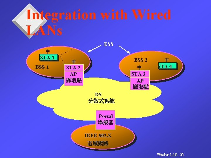 Integration with Wired LANs ESS STA 1 BSS 2 STA 4 STA 2 AP