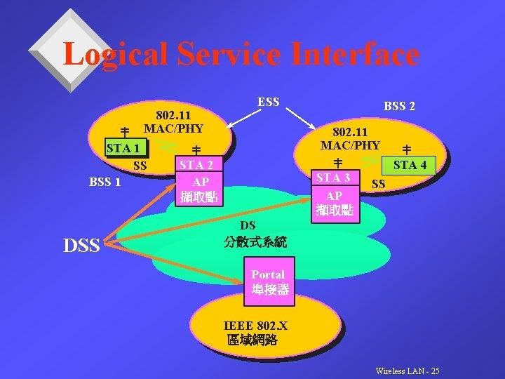 Logical Service Interface 802. 11 MAC/PHY STA 1 SS BSS 1 DSS ESS BSS