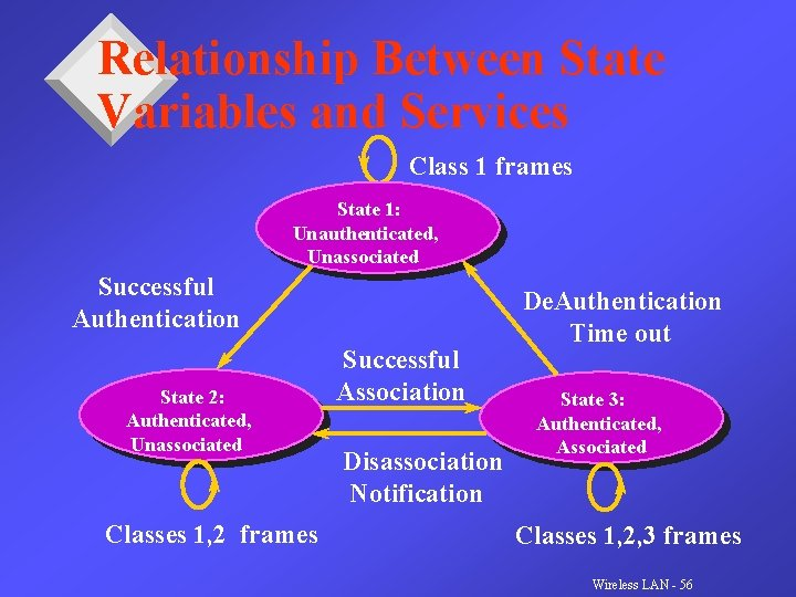 Relationship Between State Variables and Services Class 1 frames State 1: Unauthenticated, Unassociated Successful