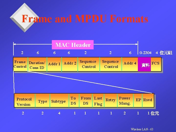 Frame and MPDU Formats MAC Header 2 6 6 6 2 Sequence Frame Duration/