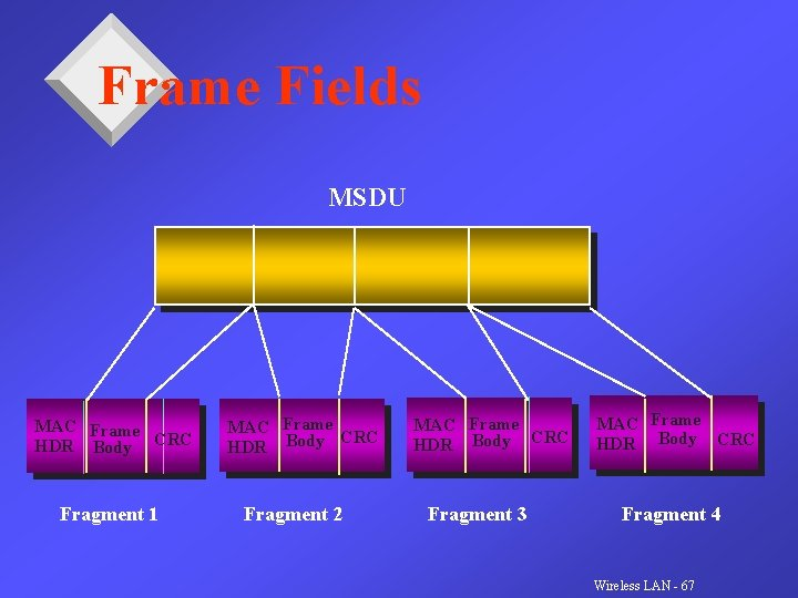 Frame Fields MSDU MAC Frame HDR Body CRC Fragment 1 MAC Frame CRC HDR