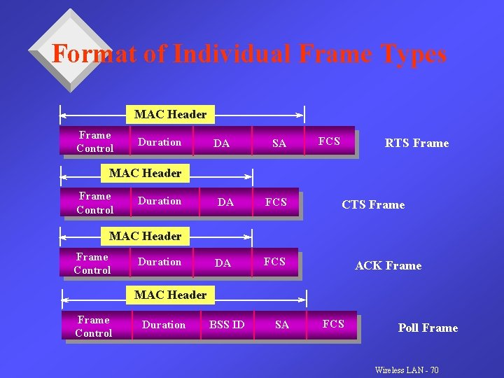 Format of Individual Frame Types MAC Header Frame Control Duration DA SA FCS RTS