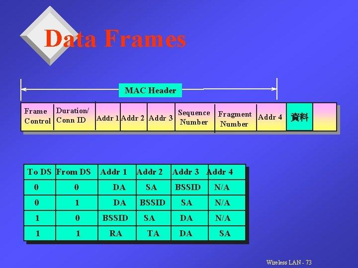 Data Frames MAC Header Frame Duration/ Sequence Addr 1 Addr 2 Addr 3 Control