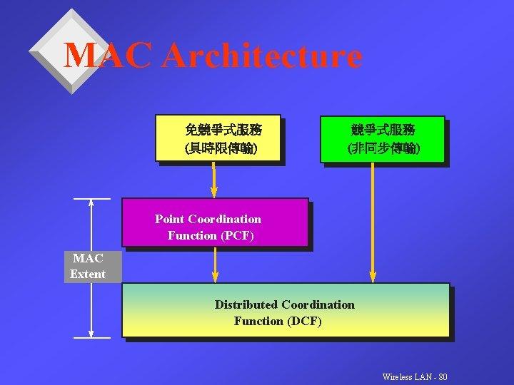 MAC Architecture 免競爭式服務 (具時限傳輸) 競爭式服務 (非同步傳輸) Point Coordination Function (PCF) MAC Extent Distributed Coordination