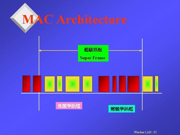 MAC Architecture 超級訊框 Super Frame 免競爭訊框 需競爭訊框 Wireless LAN - 85