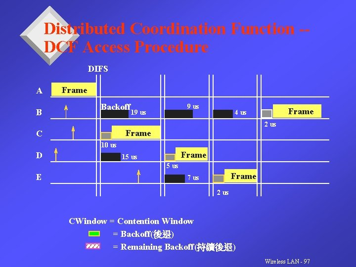 Distributed Coordination Function -DCF Access Procedure DIFS A B Frame Backoff 9 us 19