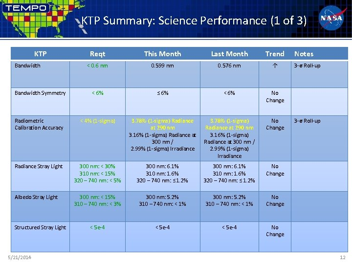 KTP Summary: Science Performance (1 of 3) KTP Reqt This Month Last Month Trend