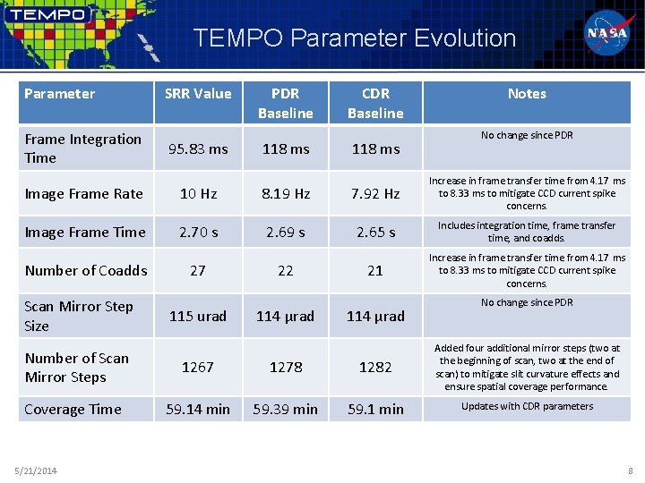 TEMPO Parameter Evolution Parameter Frame Integration Time SRR Value 95. 83 ms PDR Baseline