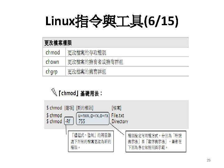 Linux指令與 具(6/15) 25