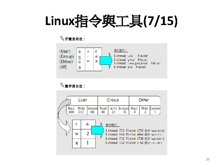 Linux指令與 具(7/15) 26