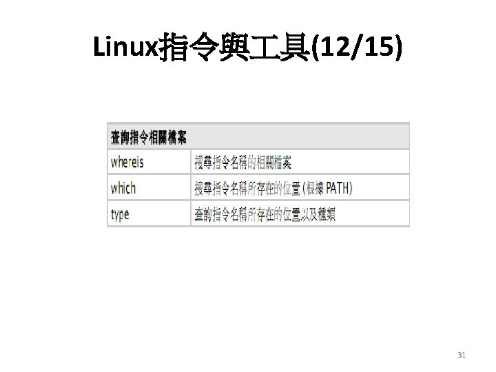 Linux指令與 具(12/15) 31
