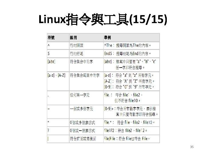 Linux指令與 具(15/15) 35