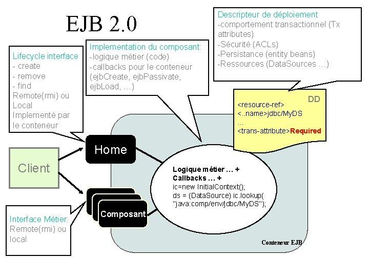 EJB 2. 0 Lifecycle interface - create - remove - find Remote(rmi) ou Local