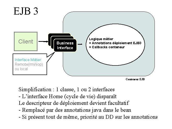 EJB 3 Client Business Interface Logique métier + Annotations déploiement EJB 3 + Callbacks